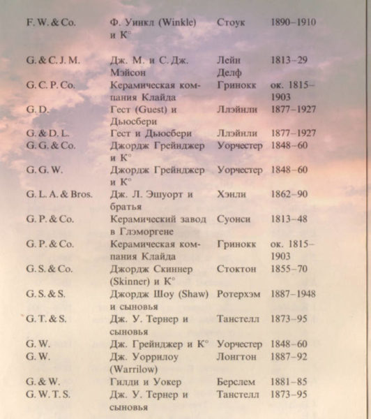 Алфавит марок фарфора